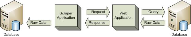 Scraper Request and Response Illustration